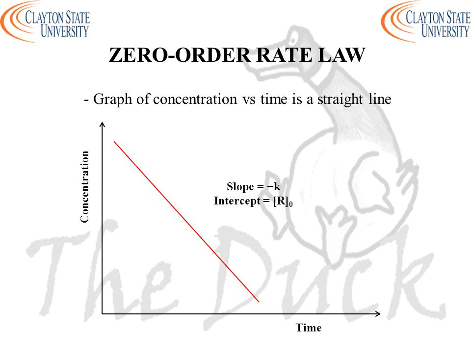 - Graph of concentration vs time is a straight line
