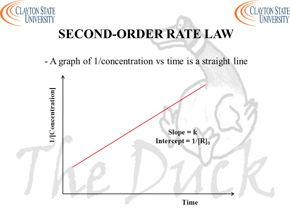 - A graph of 1/concentration vs time is a straight line