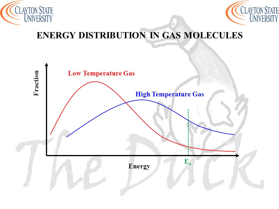 ENERGY DISTRIBUTION IN GAS MOLECULES