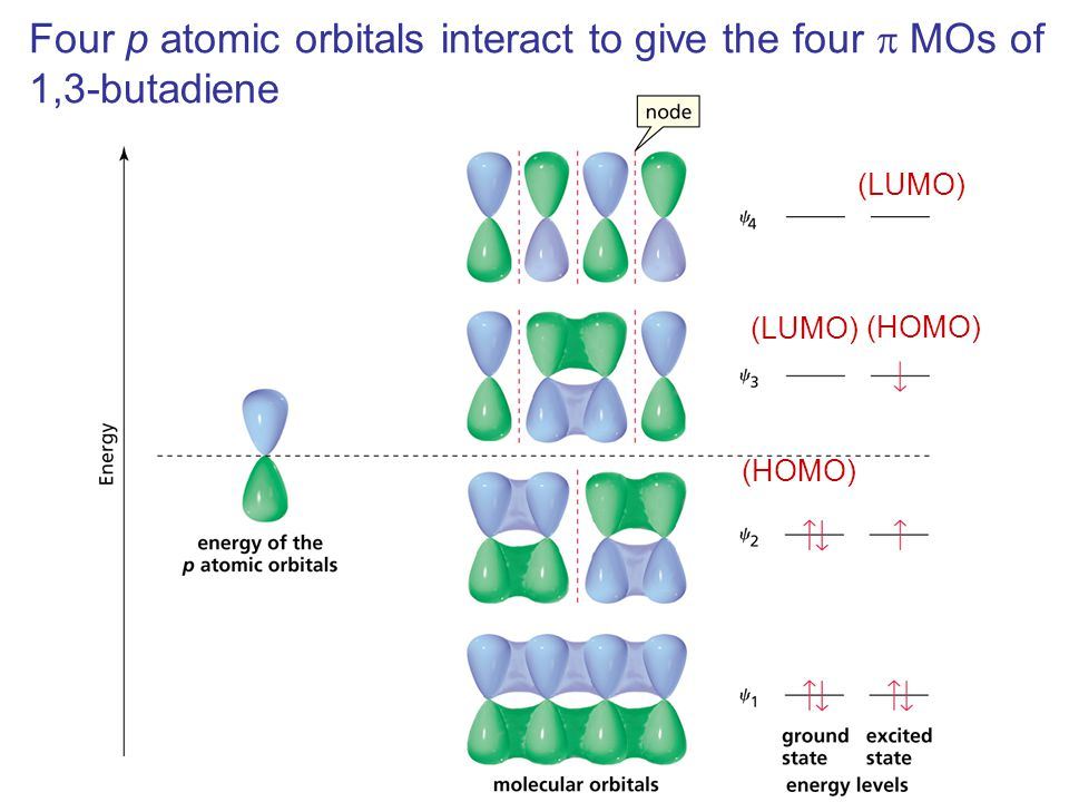 Four p atomic orbitals interact to give the four p MOs of