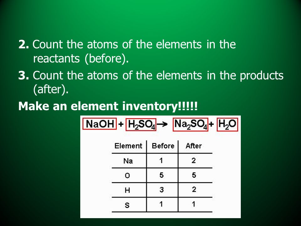 2. Count the atoms of the elements in the reactants (before).