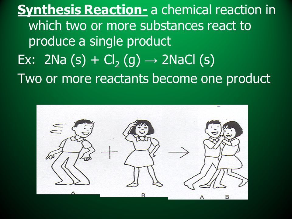 Synthesis Reaction- a chemical reaction in which two or more substances react to produce a single product