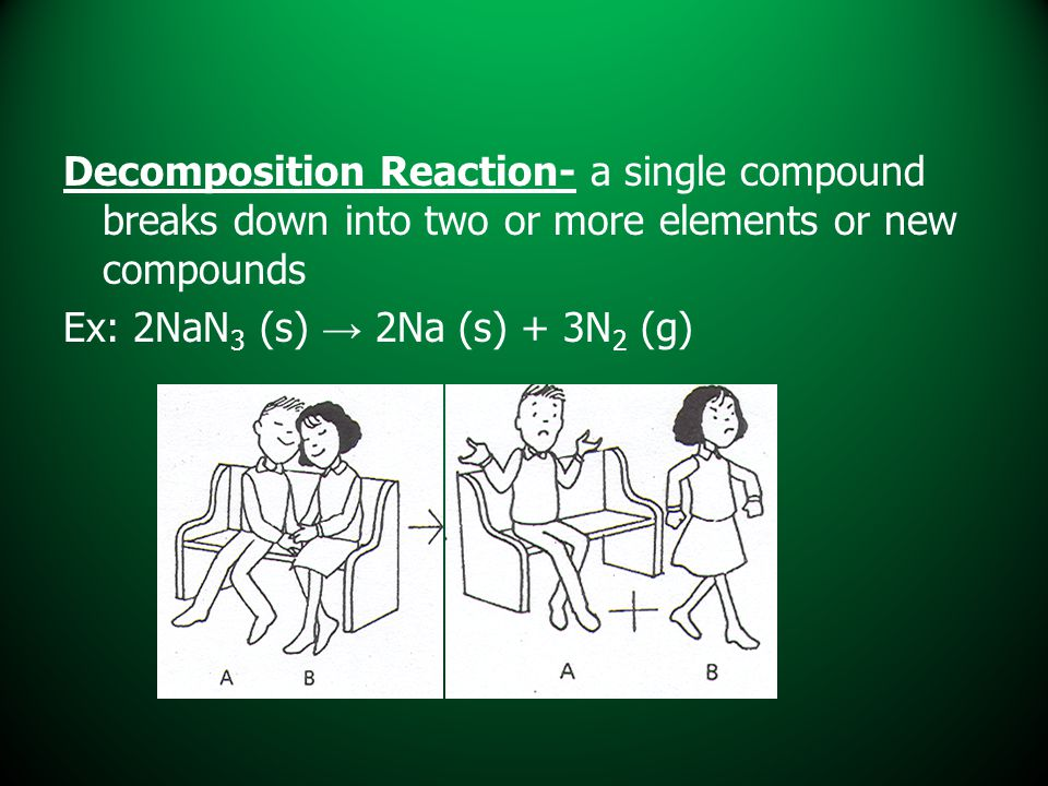Decomposition Reaction- a single compound breaks down into two or more elements or new compounds