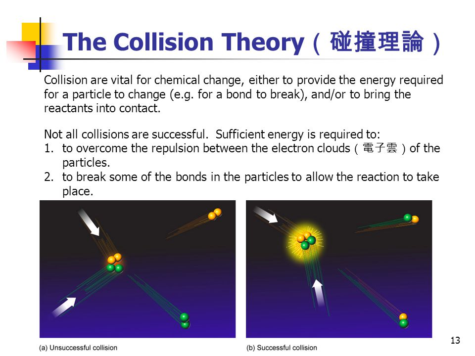 The Collision Theory(碰撞理論)