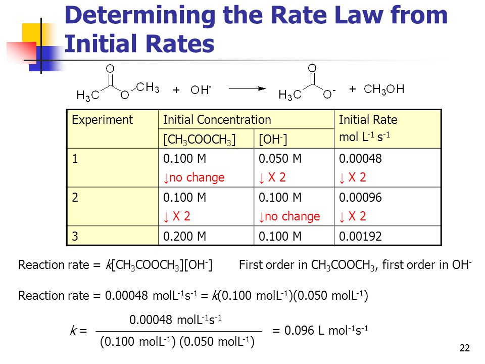Determining the Rate Law from Initial Rates