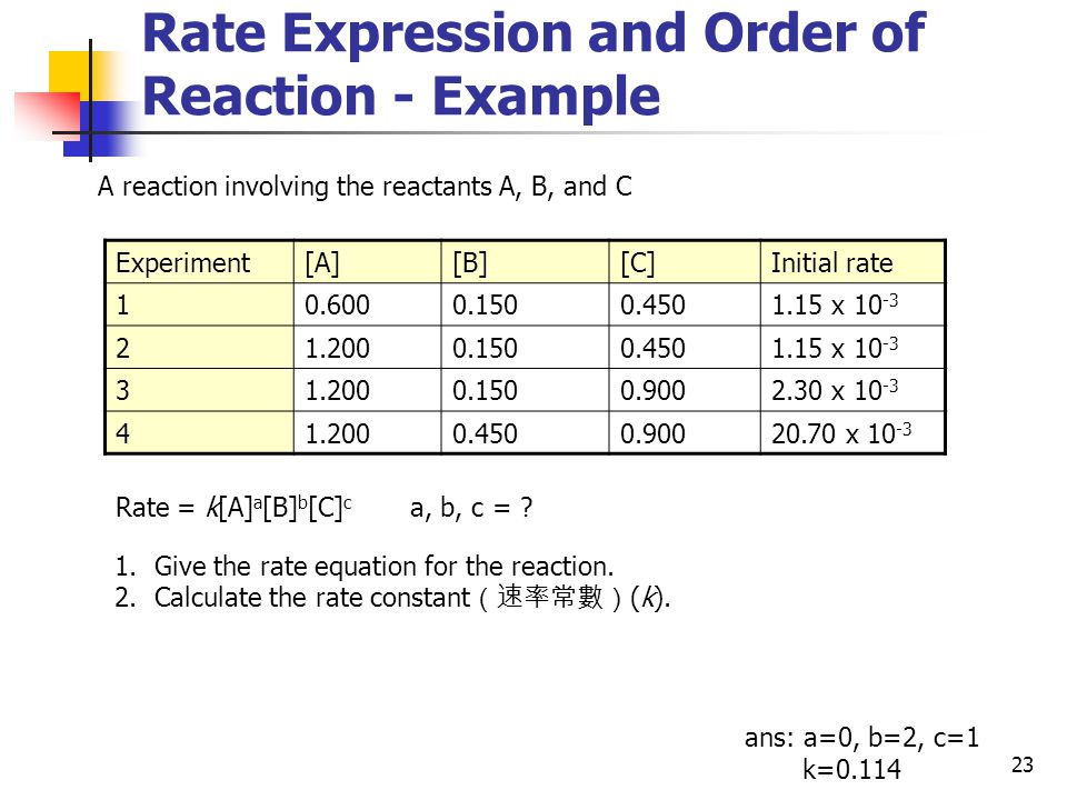 Rate Expression and Order of Reaction - Example