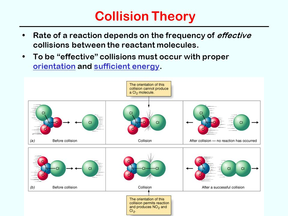 Collision Theory Rate of a reaction depends on the frequency of effective collisions between the reactant molecules.