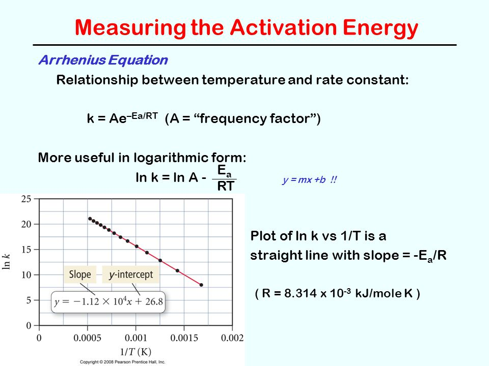 Measuring the Activation Energy