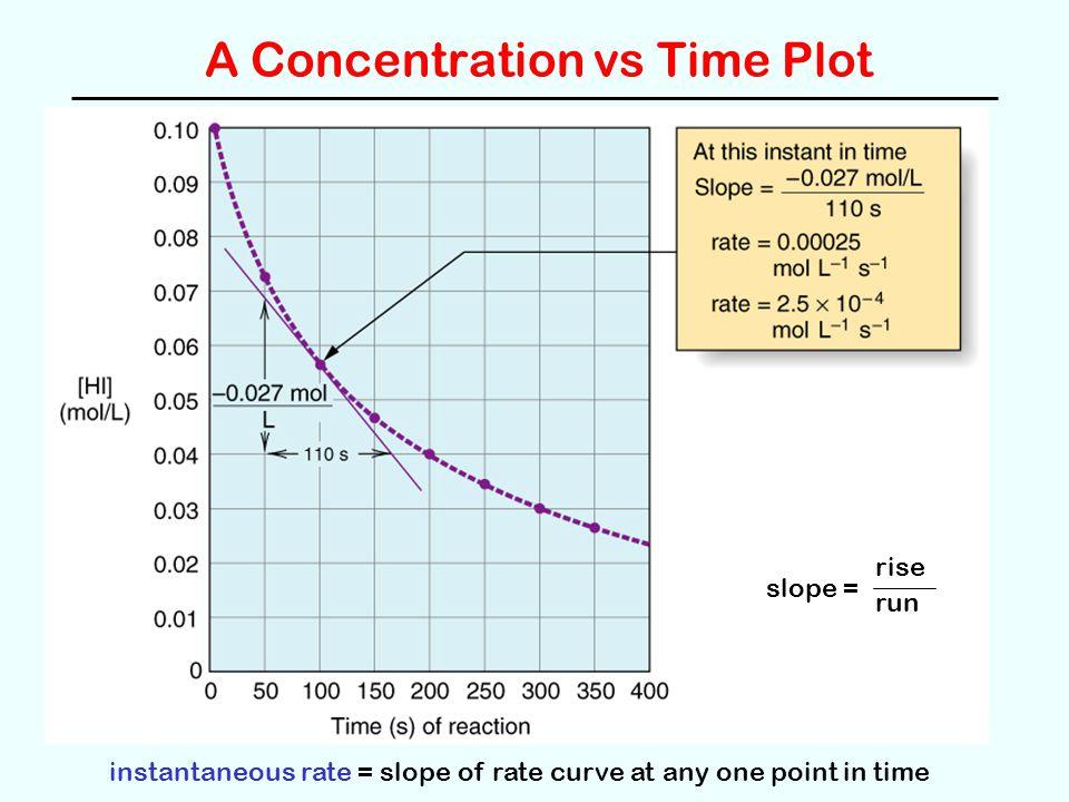 A Concentration vs Time Plot