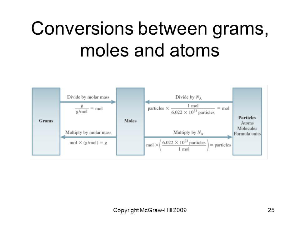 Conversions between grams, moles and atoms