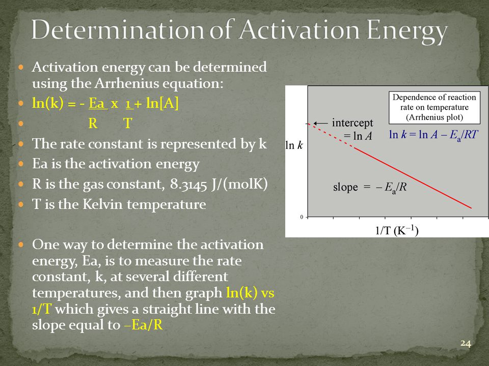 Determination of Activation Energy