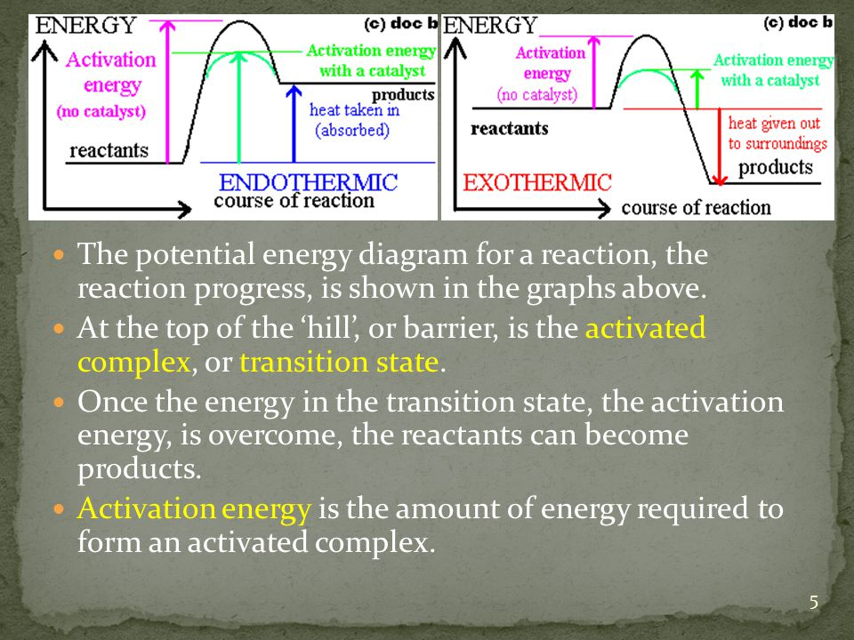 The potential energy diagram for a reaction, the reaction progress, is shown in the graphs above.