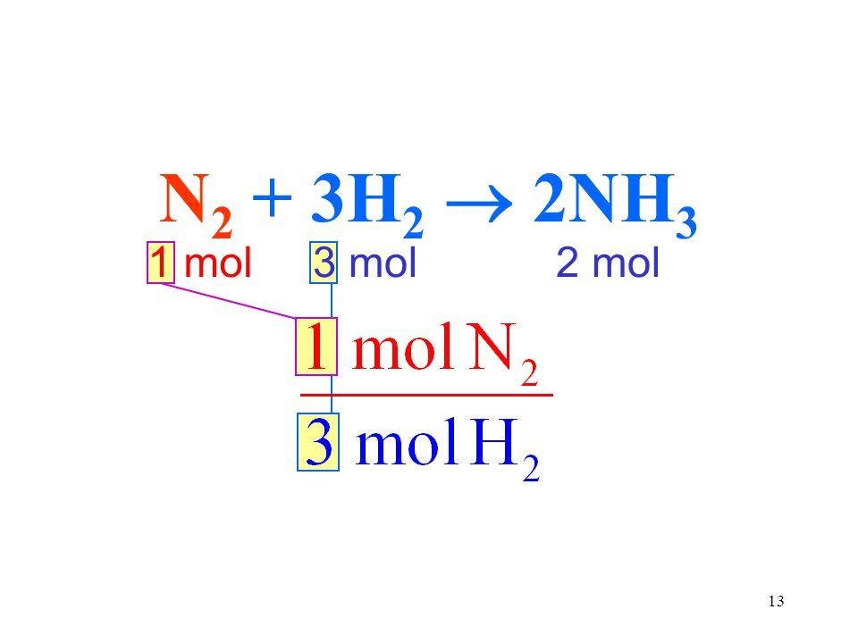 N2 + 3H2  2NH3 1 mol 2 mol 3 mol