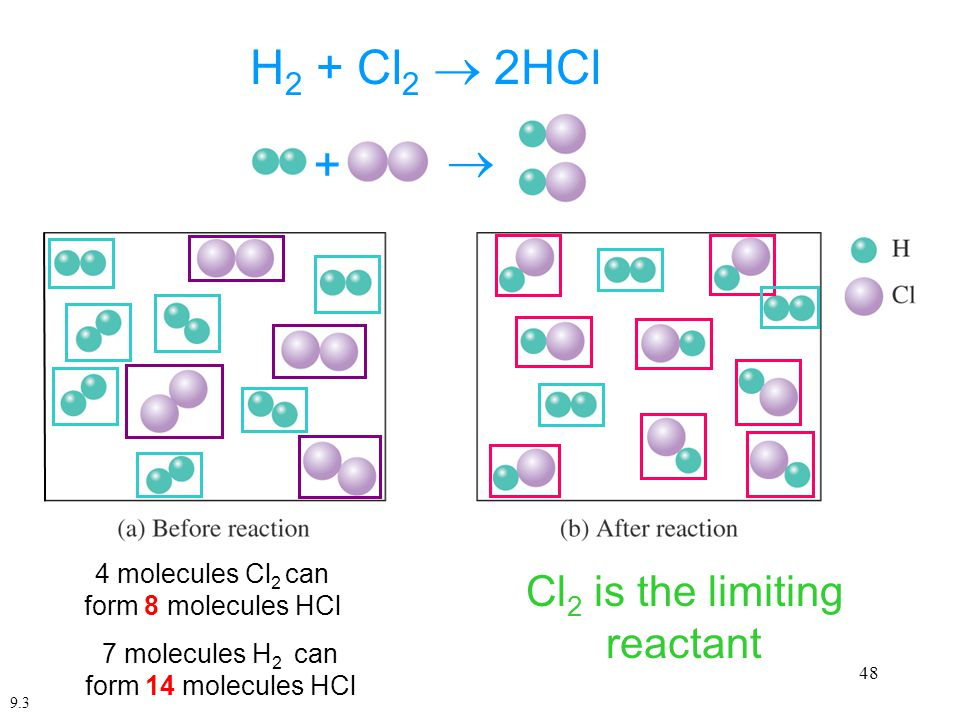 H2 + Cl2  2HCl  + Cl2 is the limiting reactant