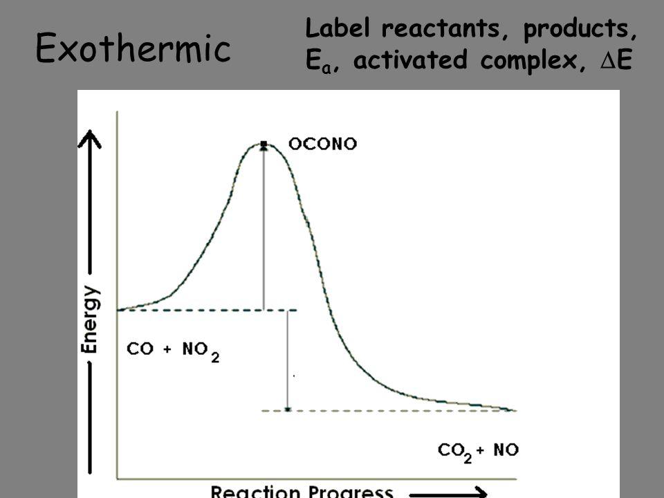 Label reactants, products, Ea, activated complex, E