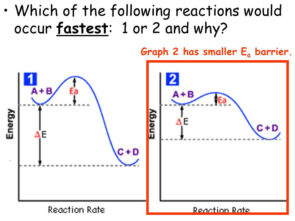 Which of the following reactions would occur fastest: 1 or 2 and why