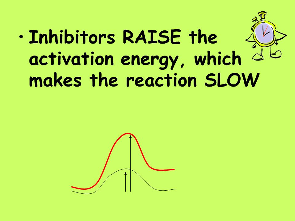 Inhibitors RAISE the activation energy, which makes the reaction SLOW