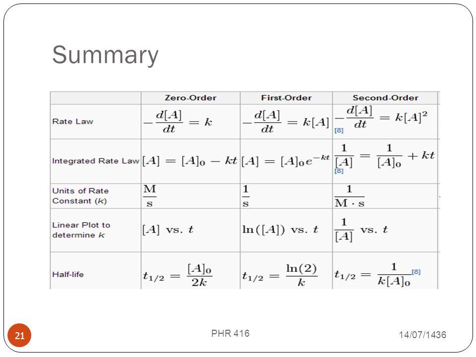Summary PHR 416 18/07/1438