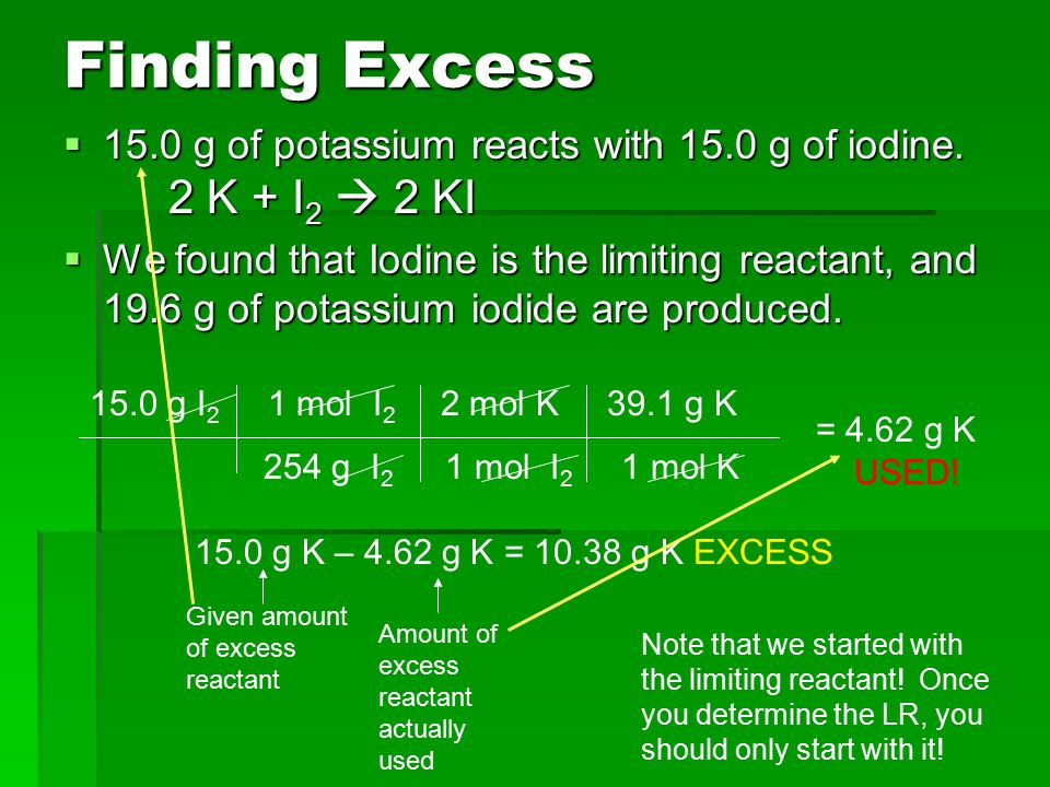 Finding Excess 15.0 g of potassium reacts with 15.0 g of iodine. 2 K + I2  2 KI.