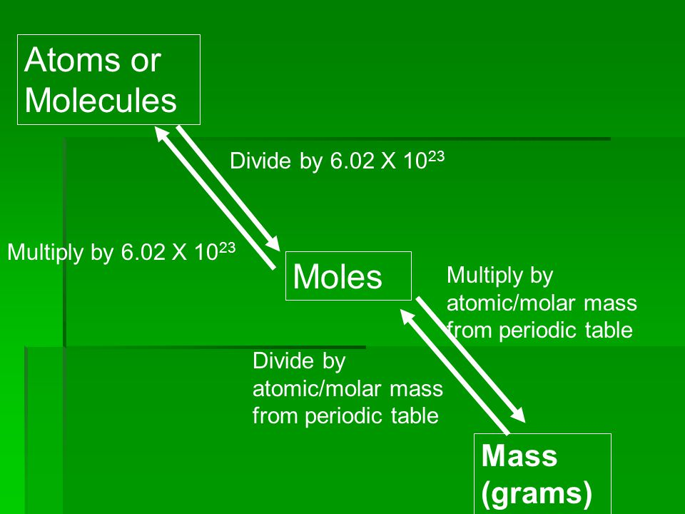 Atoms or Molecules Moles Mass (grams) Divide by 6.02 X 1023