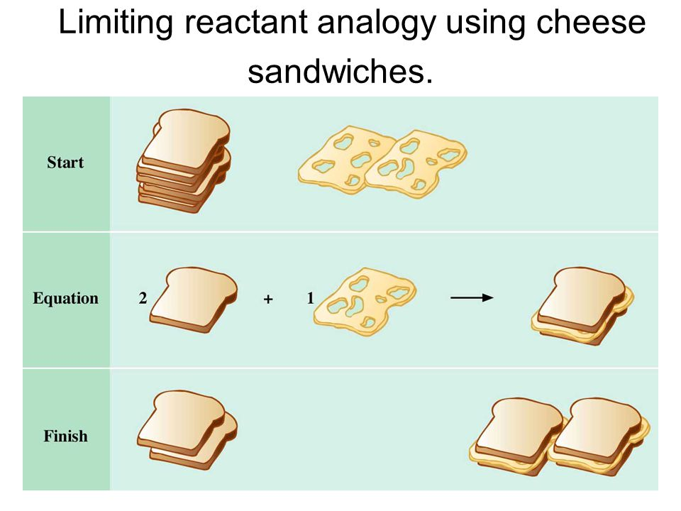Limiting reactant analogy using cheese sandwiches.