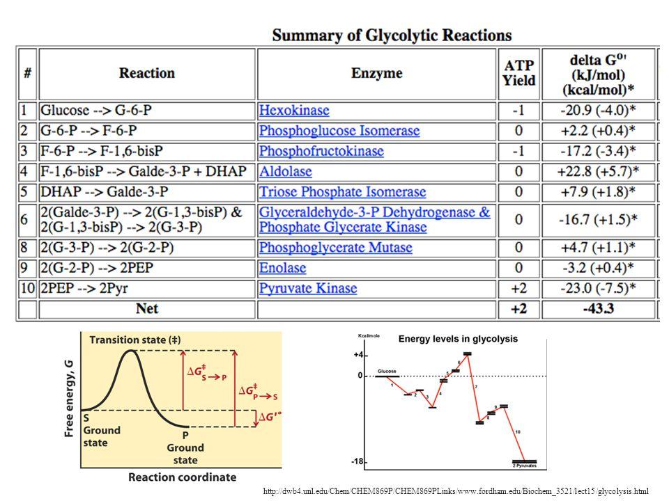 http://dwb4. unl. edu/Chem/CHEM869P/CHEM869PLinks/www. fordham