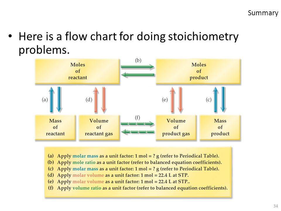Here is a flow chart for doing stoichiometry problems.