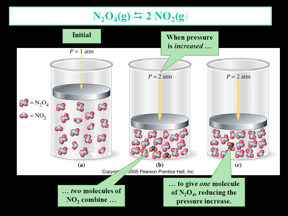 N2O4(g)  2 NO2(g) Initial When pressure is increased …