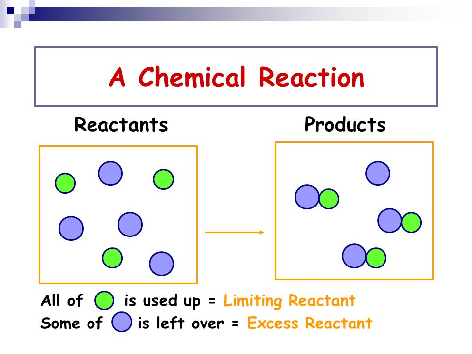 A Chemical Reaction Reactants Products