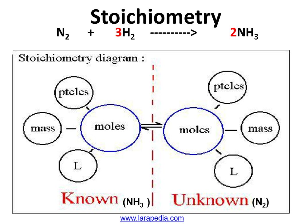 Stoichiometry N2 + 3H2 ----------> 2NH3 (NH3 ) (N2)