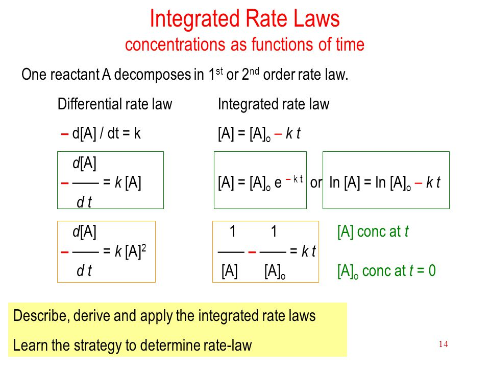 Integrated Rate Laws concentrations as functions of time