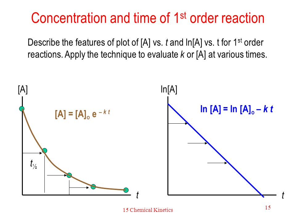 Concentration and time of 1st order reaction