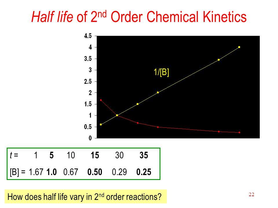 Half life of 2nd Order Chemical Kinetics