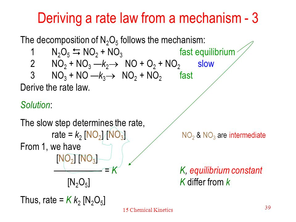 Deriving a rate law from a mechanism - 3