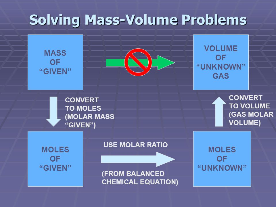 Solving Mass-Volume Problems