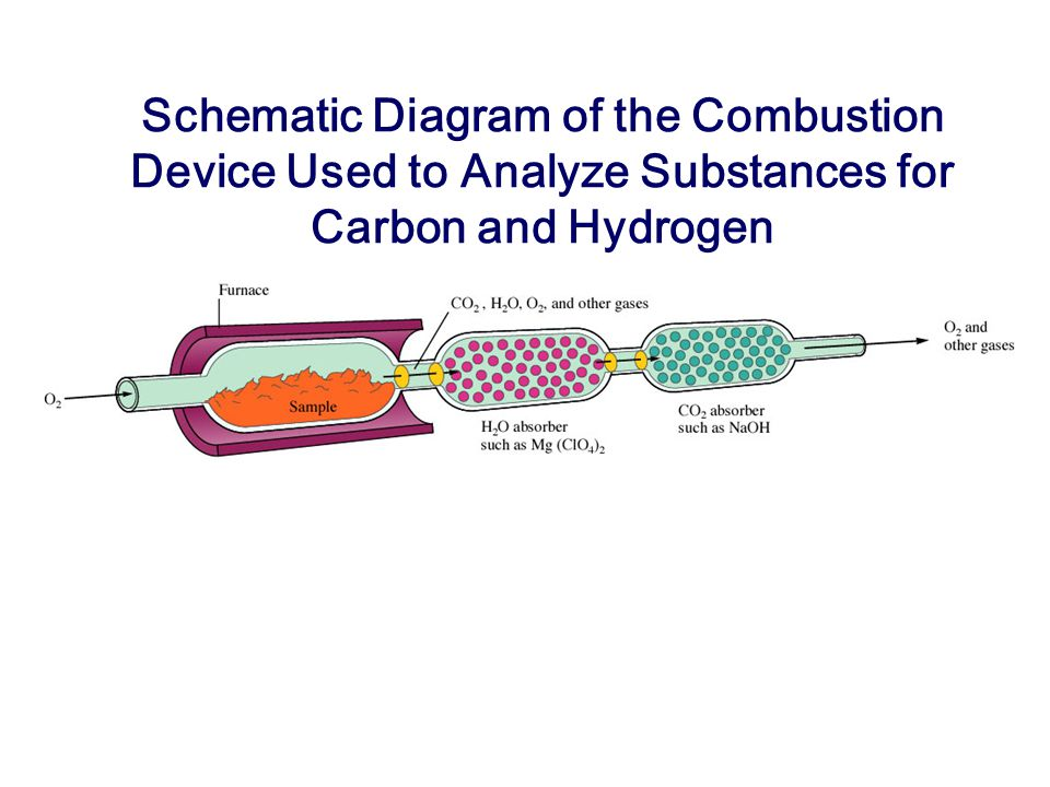 Schematic Diagram of the Combustion Device Used to Analyze Substances for Carbon and Hydrogen