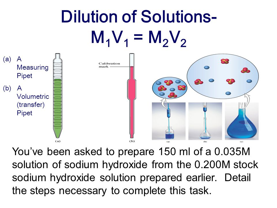 Dilution of Solutions- M1V1 = M2V2