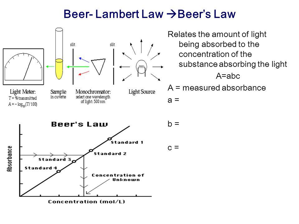 Beer- Lambert Law Beer's Law