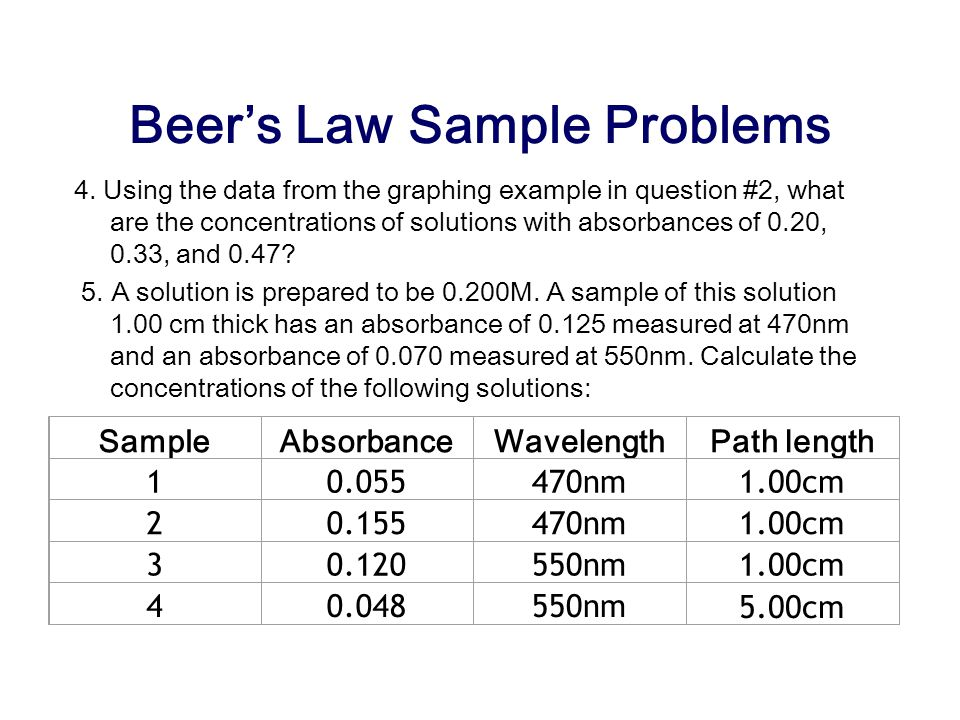 Beer's Law Sample Problems