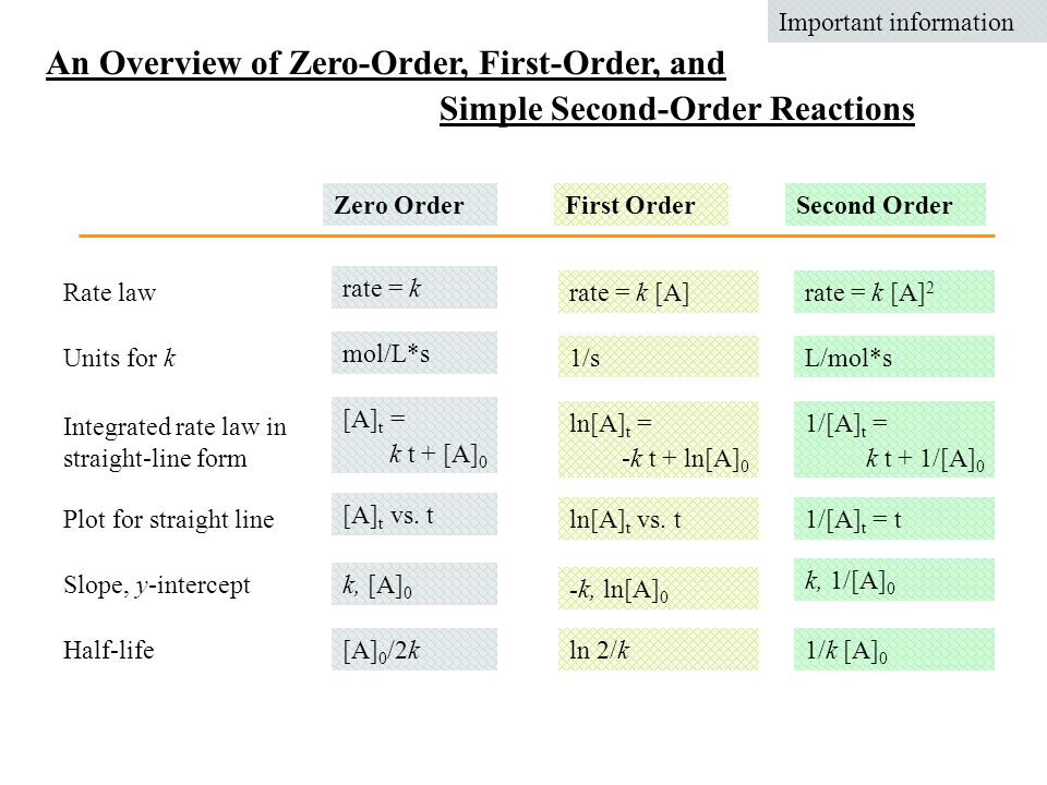 An Overview of Zero-Order, First-Order, and