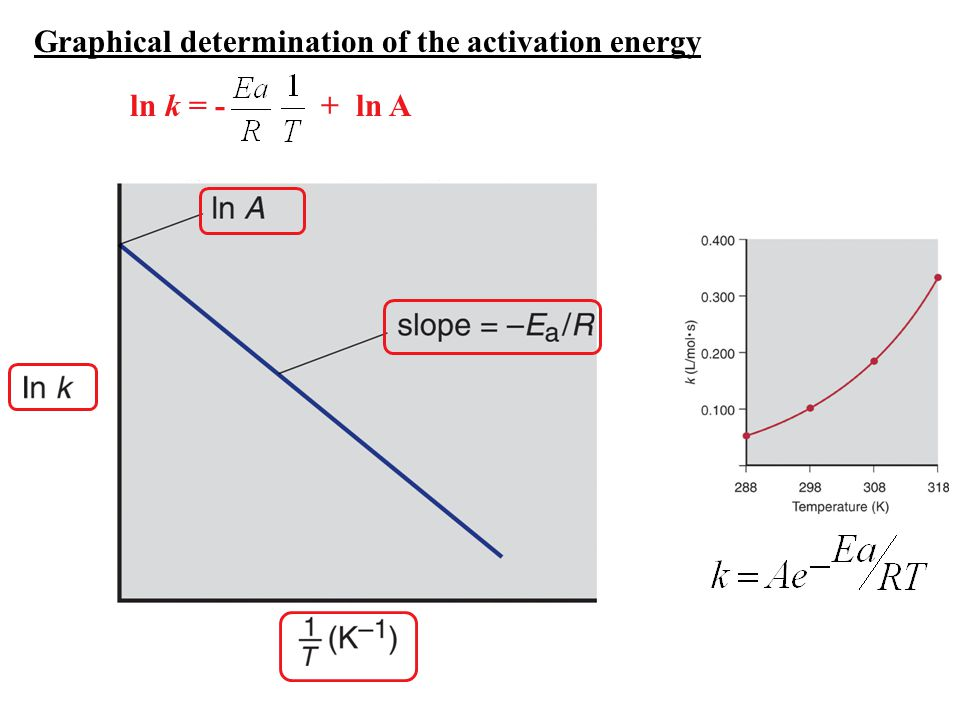 Graphical determination of the activation energy