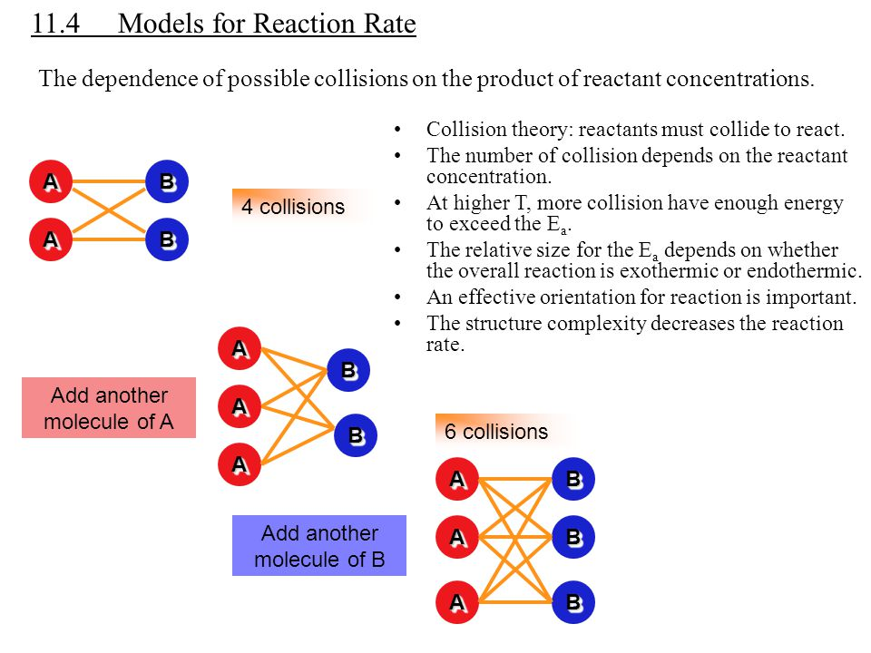 11.4 Models for Reaction Rate