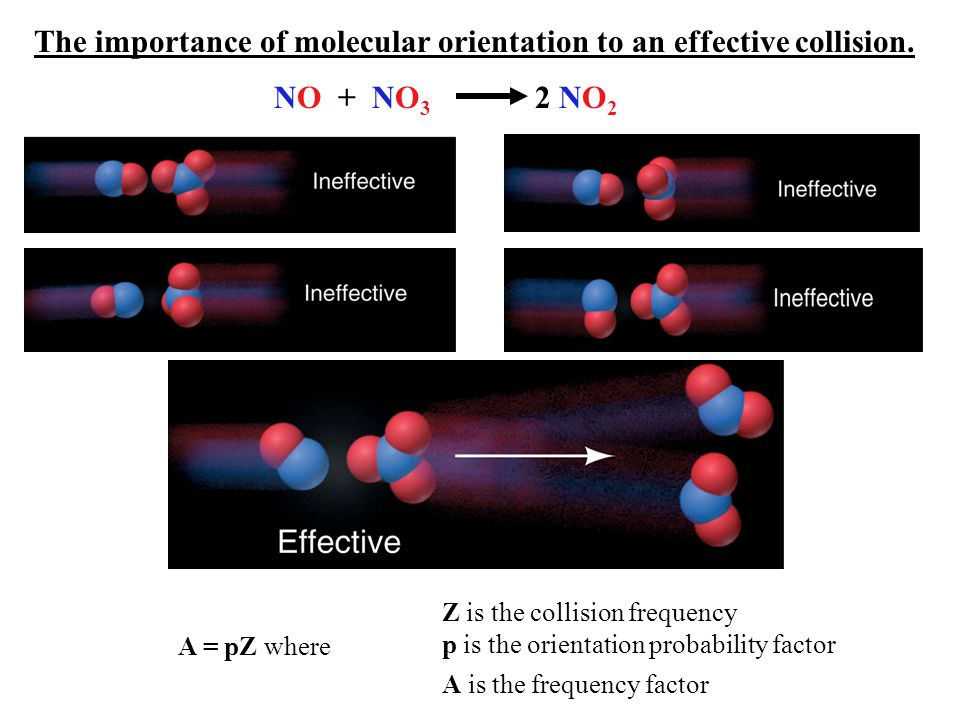 The importance of molecular orientation to an effective collision.