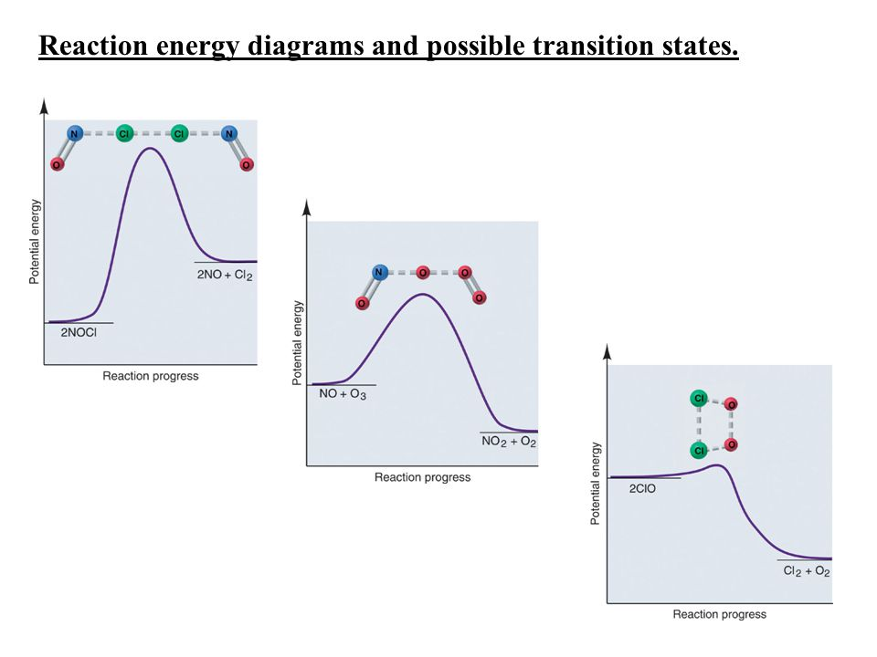 Reaction energy diagrams and possible transition states.