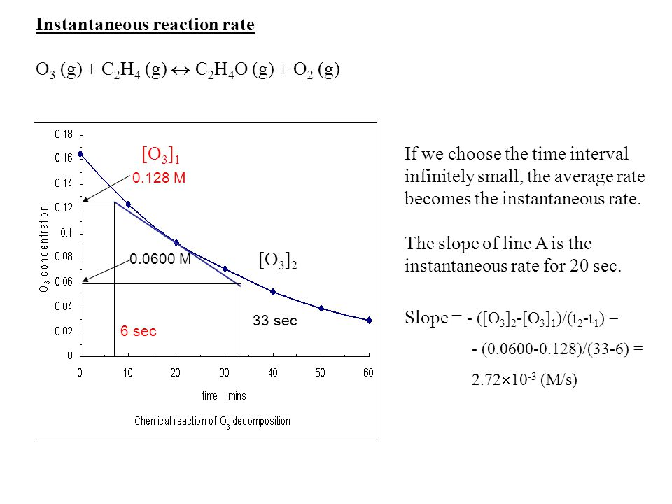 Instantaneous reaction rate O3 (g) + C2H4 (g)  C2H4O (g) + O2 (g)