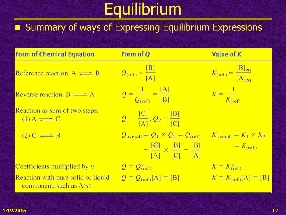 Equilibrium Summary of ways of Expressing Equilibrium Expressions