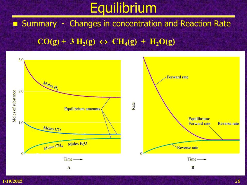 Equilibrium Summary - Changes in concentration and Reaction Rate
