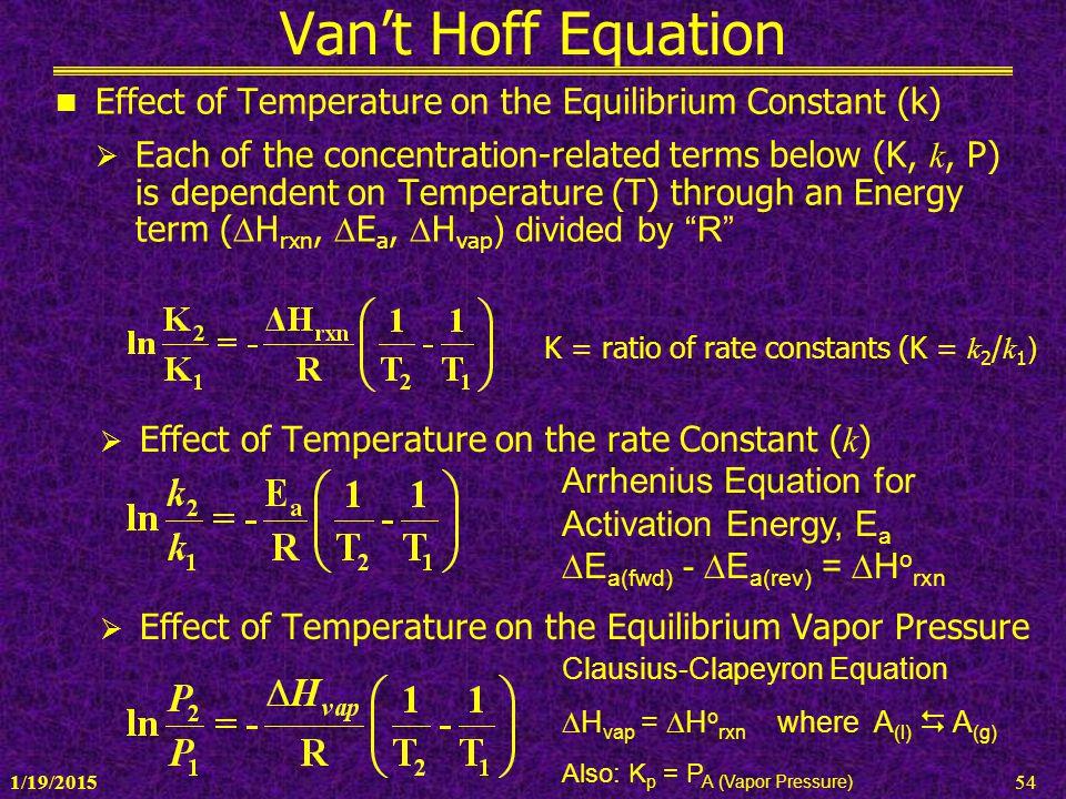 Van't Hoff Equation Effect of Temperature on the Equilibrium Constant (k)