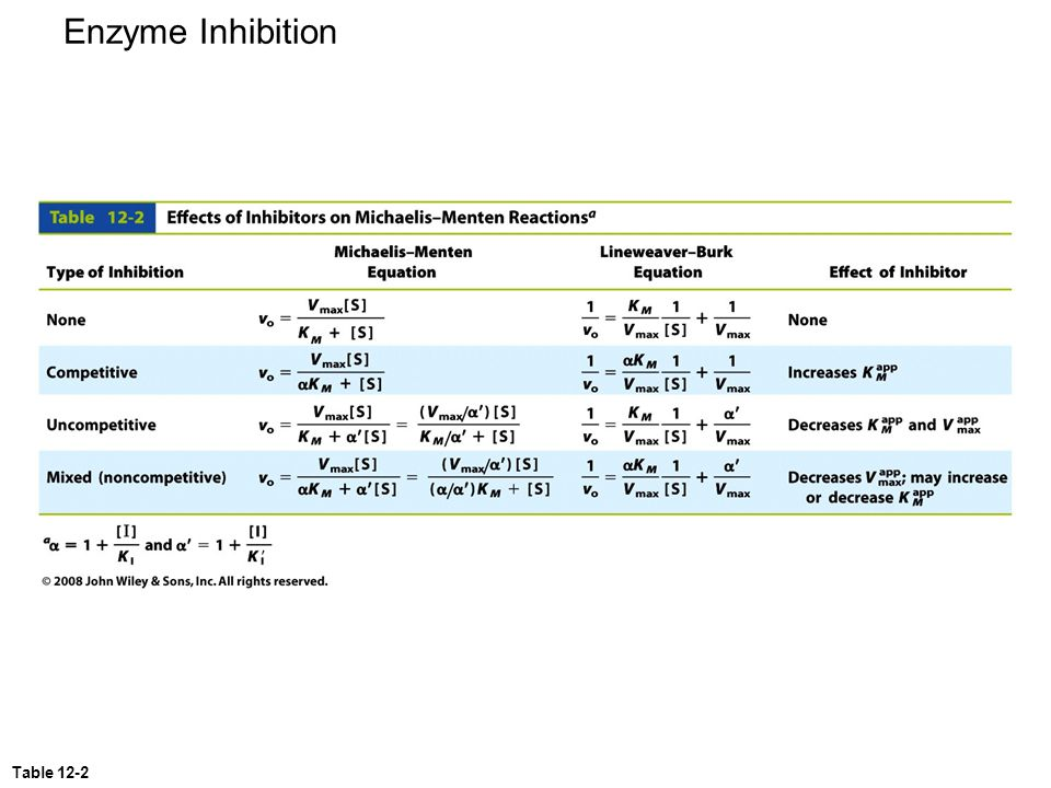 Enzyme Inhibition Table 12-2