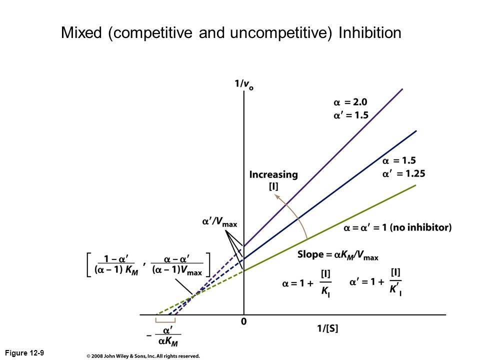 Mixed (competitive and uncompetitive) Inhibition